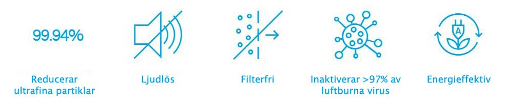 Bild med ikoner som visar några av fördelarna med LifeAir-luftrenare